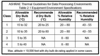 טמפרטורה בחדרימחשב:טבלה2