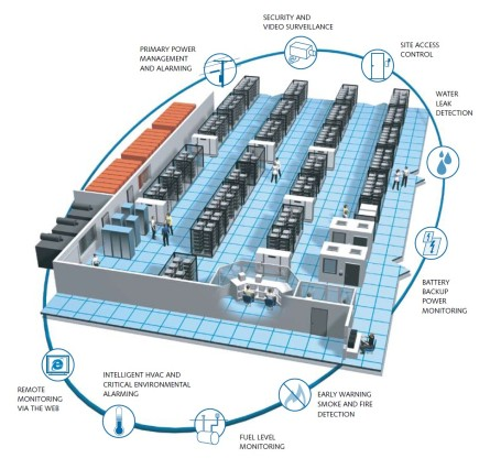 datacenter connected