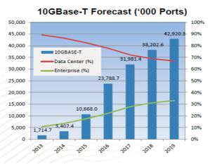 10GbaseT moving to the enterprise.jpg