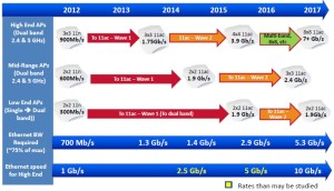 Enterprise Access Point roadmap